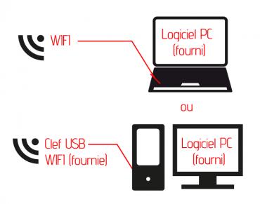 Afficheur LED logiciel de pilotage