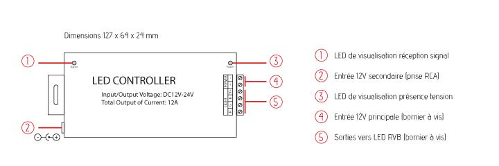 controleur-rgb-3x48W-plan