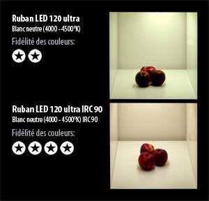 ruban-led-120-ultra-irc-comparatif